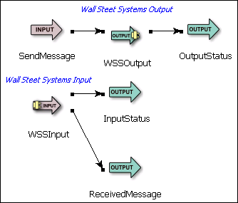 Wall street systems output adapter the wall street systems output adapters ports are used as follows ccuart Gallery